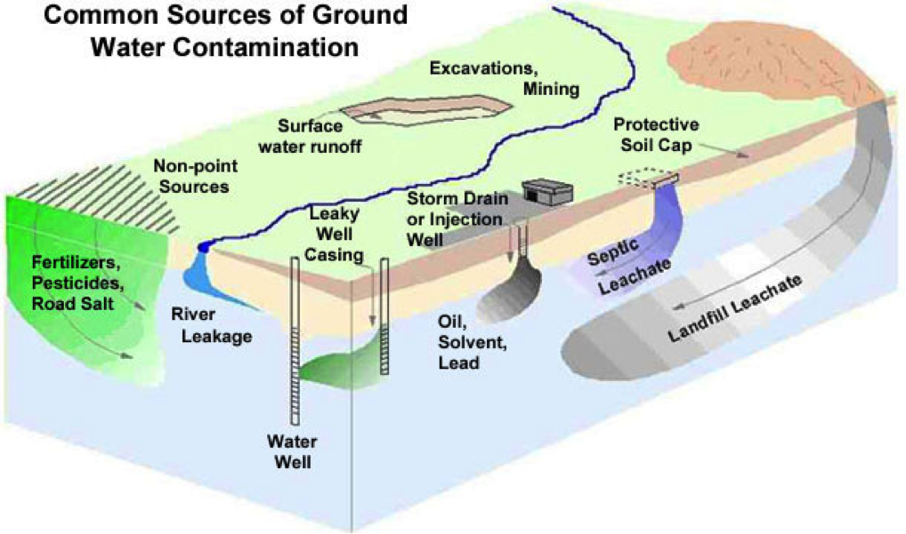 groundwater contamination Functions: to protect the quality of hawaii's underground sources of drinking water from chemical, physical, radioactive, and biological contamination that could originate from injection well activity.