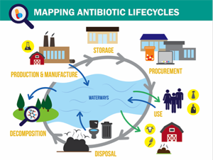 Imdea water participates in a workshop to map the lifecycle of imdea water attended the workshop mapping the lifecycle of antibiotics in southeast asia which took place between the 14th and 15th of september ccuart Choice Image